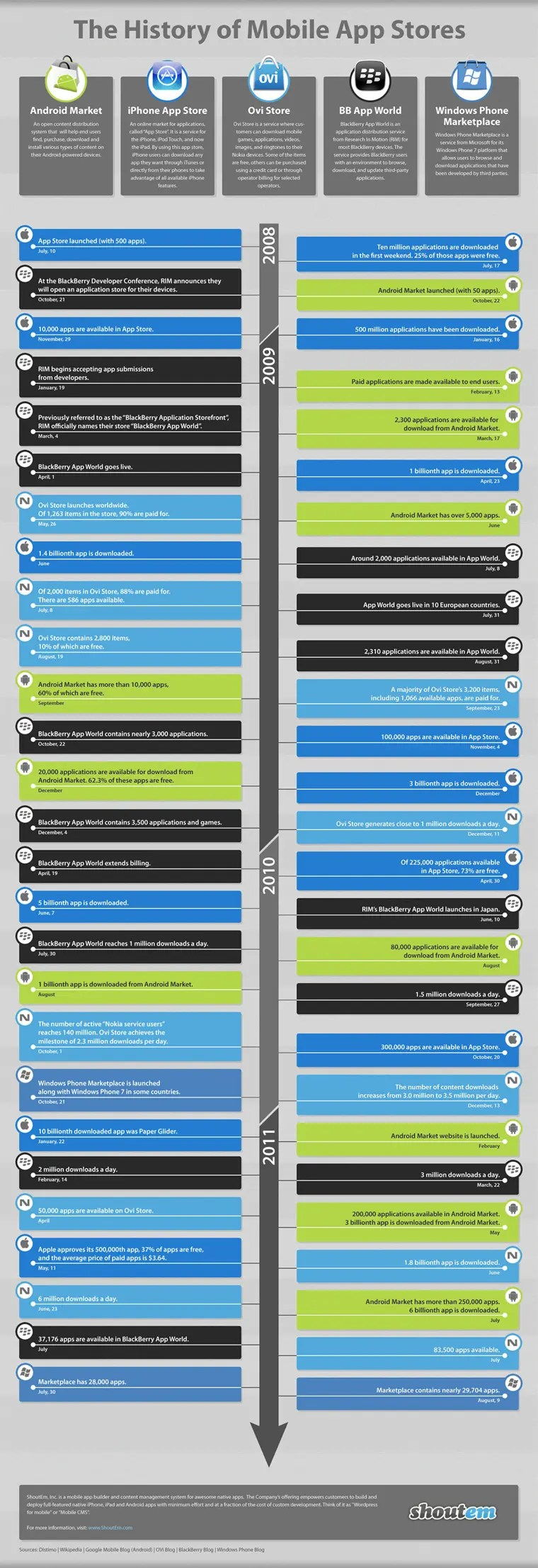 History of App Stores
