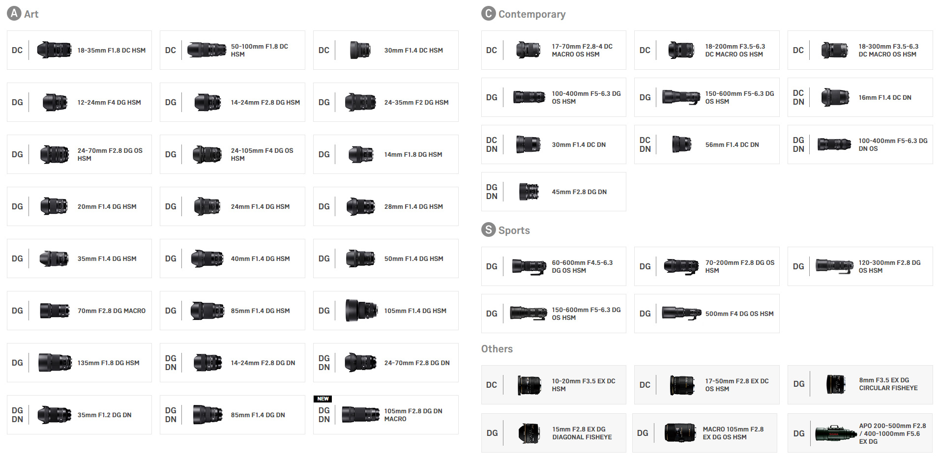 Which SIGMA Lenses Fit My Mirrorless Cameras and DSLRs