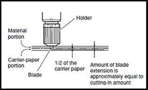 Fig 1. Only extend enough of the tip to penetrate the face film and adhesive layers.