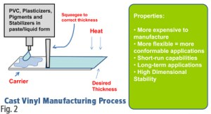 Simple diagram showing cast vinyl process