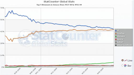 Στατιστικά χρήσης λογισμικού περιήγησης ιστοσελίδων για την Ελλάδα (2008-2009)