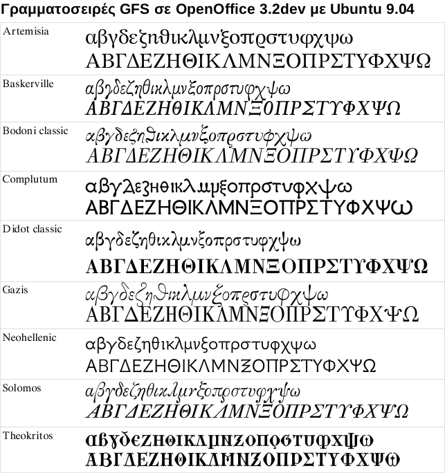 OpenType support in OpenOffice 3 2 (Greek) – Mi blog lah!