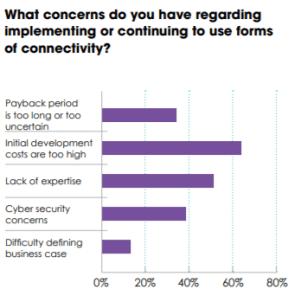 Industry 4.0 concerns