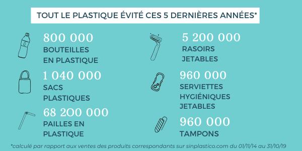 plastique évité en 5 ans