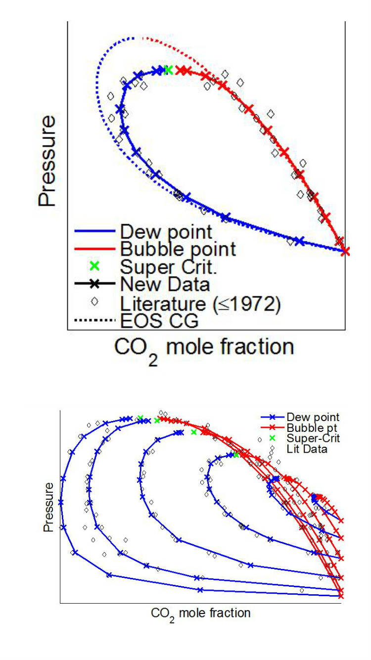 hight resolution of co sub 2 sub mix phase equilibrium measurements of co