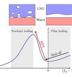 lng rpt sketch of the boiling curve the horizontal axis is the difference [ 1596 x 1302 Pixel ]
