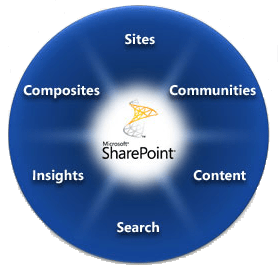 The SharePoint wheel