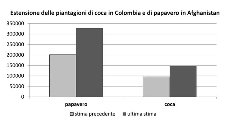 Estensione piantagioni in Afghanistan ed in Colombia