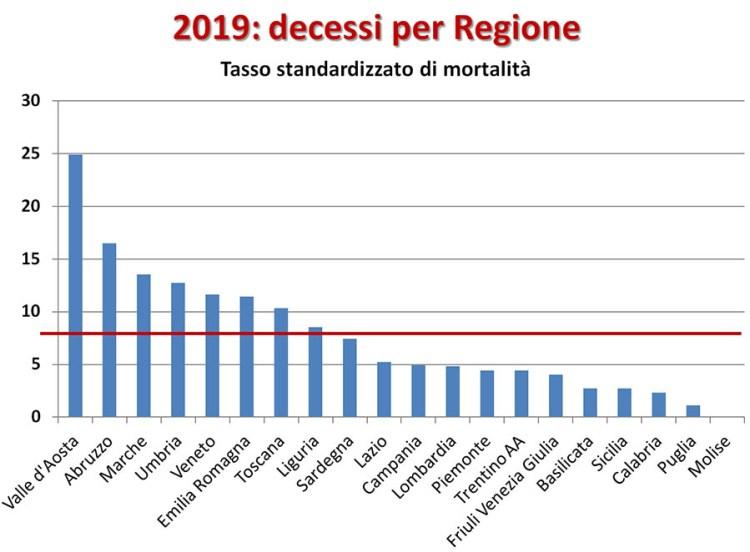 Overdose: tasso di mortalità per Regione nel 2019