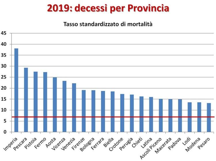 Overdose: tassi di mortalità per provincia 2019