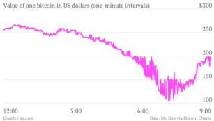 The value of Bitcoin against the dollar, over the course of nine hours.
