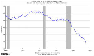 The labor force participation rate has fallen drastically in the Great Recession. When the ACA is fully implemented in 2016, more employment will fall by another 2% below what it otherwise would have been.