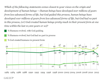 "Want more proof our schools are failing at science? Look no further. 78% of Americans either endorse creationism or an ""intelligent design"" version of evolution. 90% go to public school."