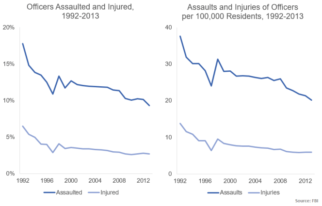 assaults and injuries 1992-2013 FBI LEOKA