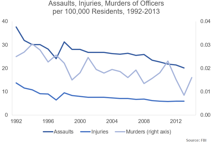 assaults injuries murder per capita 1992-2013-4