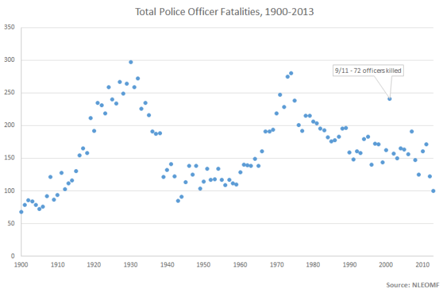 total officer fatalities
