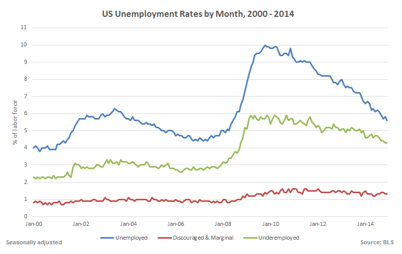 BLS unemployments 2000 2014