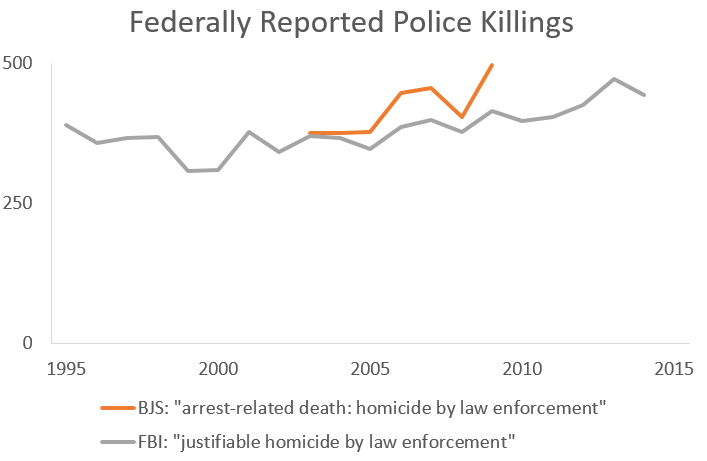 federal police killings 1995-2014