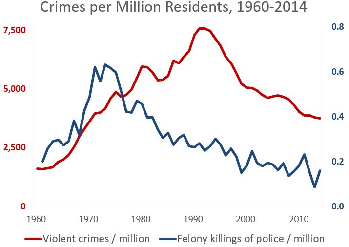 violent crimes police killings 1960-2014
