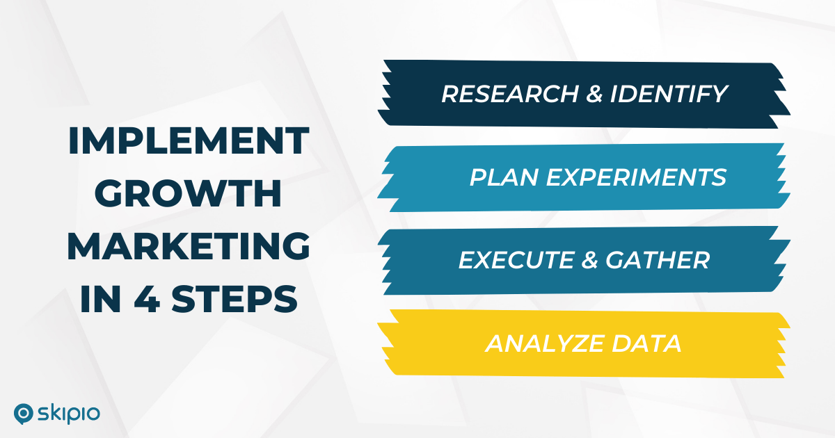 Implement growth marketing in 4 steps: 1) research and identify, 2) plan experiments, 3) execute and gather data, 4) analyze data