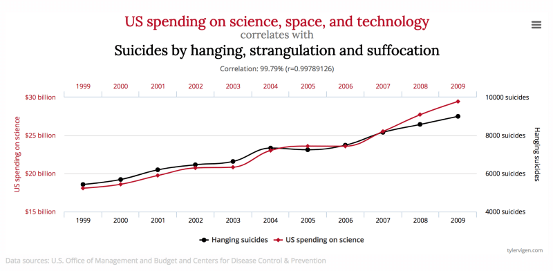 US Spending on science, space, and technology correlates with Suicides by handing, strangulation and suffocation