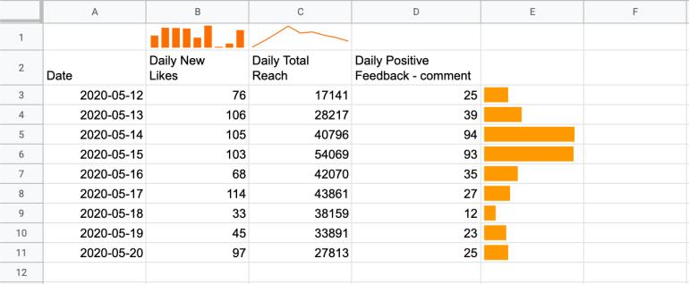 สร้างกราฟจิ๋วในเซลล์ ช่วยให้ visualize ข้อมูลได้ไวๆ โดยใช้ Sparkline | Skooldio Blog - ความลับนักการตลาดค่าตัวแพง! รวม 9 สูตรลัด Google Sheets เพื่อทำ Data Analysis