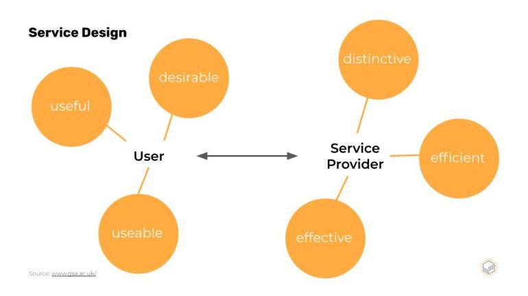 ต้องเข้าใจก่อนว่า Service Design คืออะไร? | Skooldio Blog