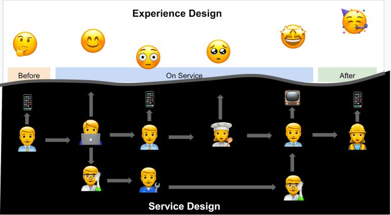 Service Design   Skooldio Blog - ออกแบบ UI ให้เข้าถึงใจลูกค้า! ด้วย 5 Framework