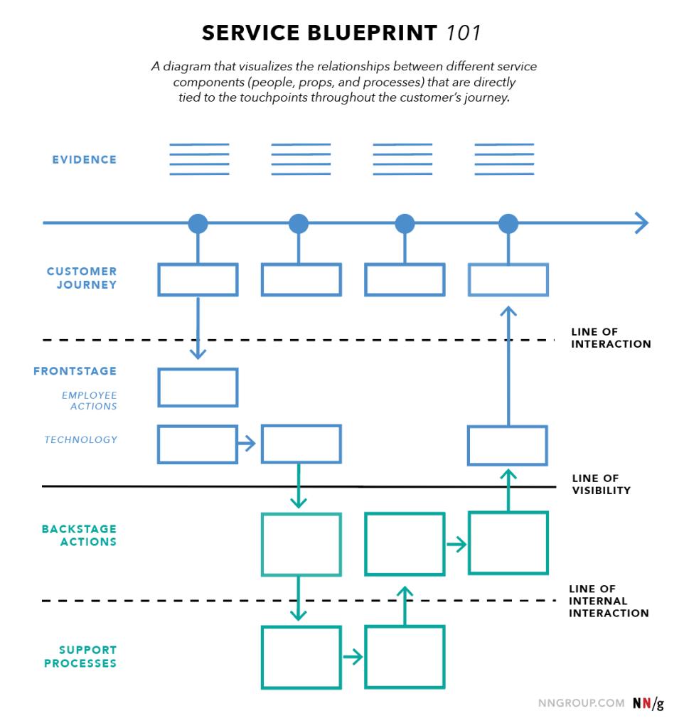service blueprint 101 | Skooldio Blog - เพราะบริการที่ดีไม่ใช่เรื่องบังเอิญ! Service Blueprint เครื่องมือช่วยธุรกิจ สร้างเซอร์วิสโดนใจ