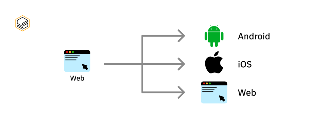 Hybrid App ใช้ได้ทั้ง Android, iOS, Web เพิ่มช่องทางหารายได้ย   4 เหตุผลที่ Web Dev ควรอัพสกิลเพิ่มจาก Web ให้ครอบคลุม Mobile App