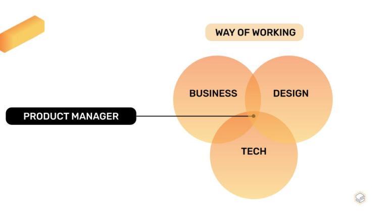 Skills สำหรับการเป็น Product Manager| Skooldio Blog - เศรษฐศาสตร์ / Developer / Product Manager ข้ามสามสายเพื่อได้มาลงตัวที่นี่