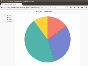 Use Python Pygal to Visualize Network SNMP Data protocol breakdown