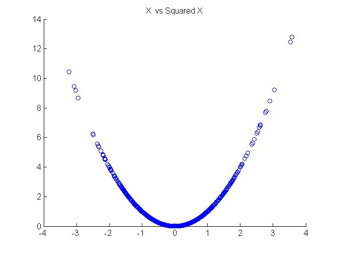 Scatter plot of a squared process