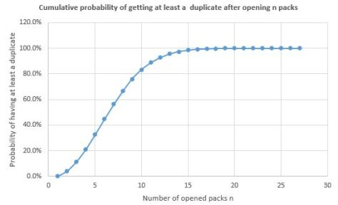 Cumulative Probability of having at least one duplicate after opening n pack.