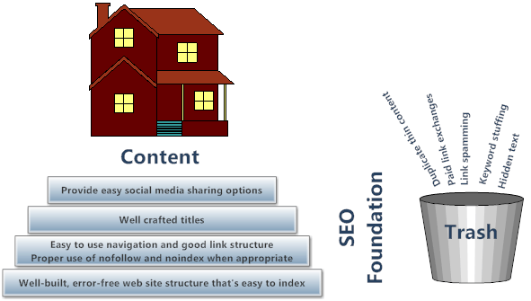 SEO is the foundation for content marketing