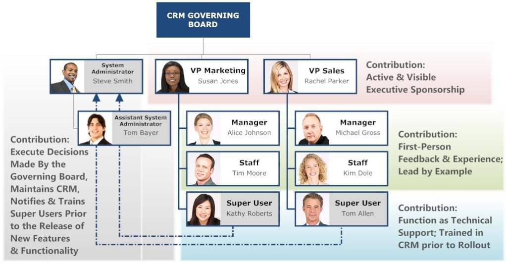 CRM Governing Board1