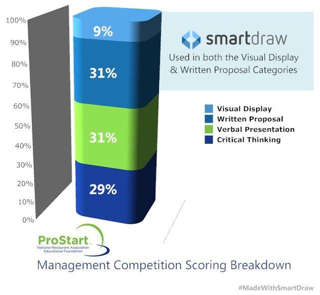 ProStart Scoring Breakdown