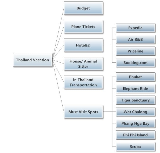 vacation mind map