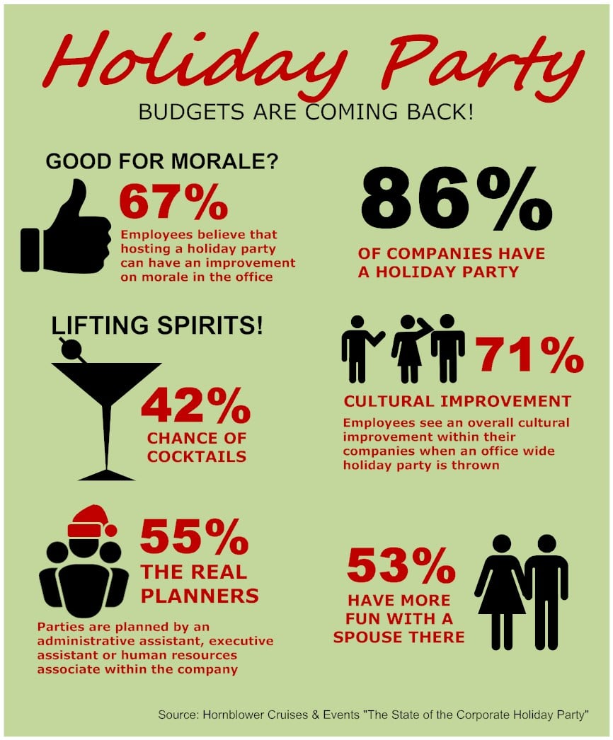 how to throw a company holiday party on a budget smartdraw blog smartdraw tip to create an infographic you can start by navigating to the infographic category and leveraging the templates data charts or examples