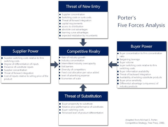 8_Five Forces