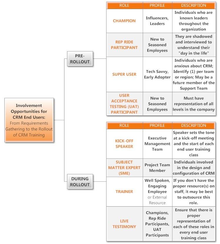 CRM roles1