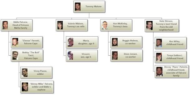 Org Chart-Cast