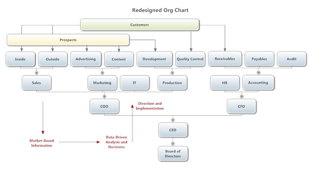 Reorganizing The Organizational Chart An Idea Whose Time Has