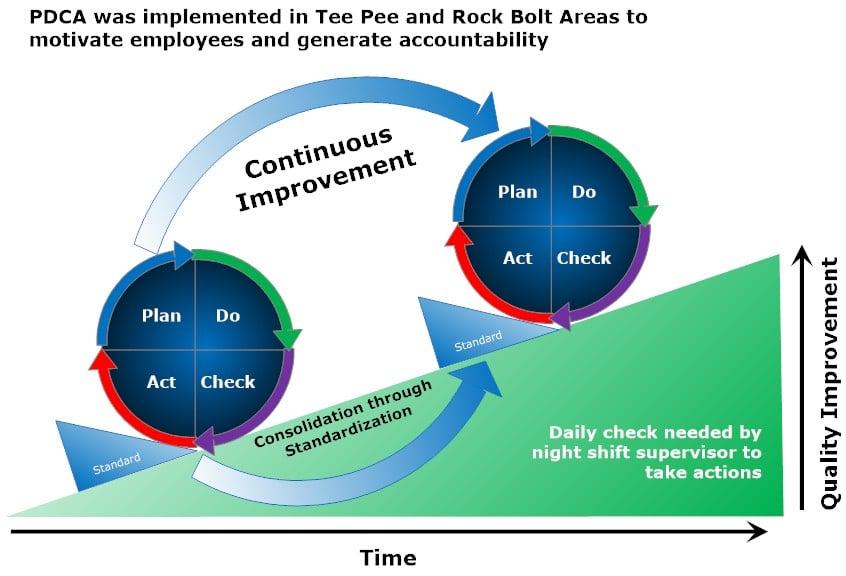 PDCA_diagram