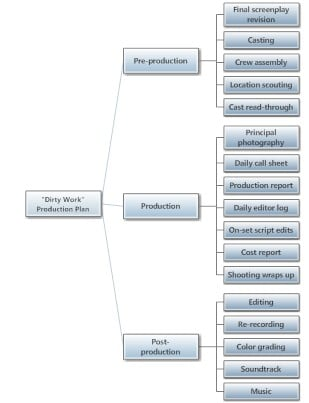 Film and video production how wes craven does it and so do we production plan mind map view malvernweather Choice Image