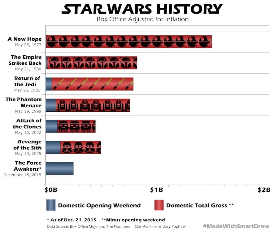 Star_Wars_History