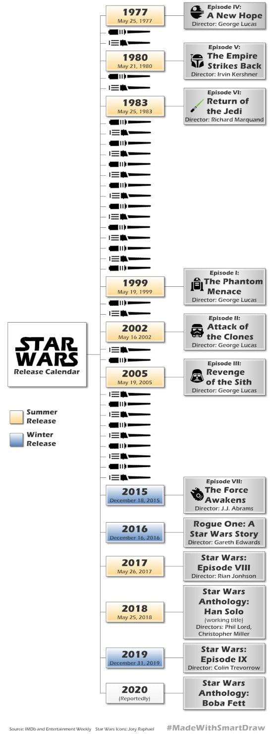 Star_Wars_Release_Calendar_ til 2020