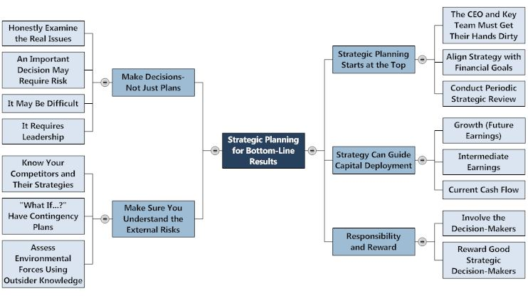 Strategic planning mind map for bottom-line results