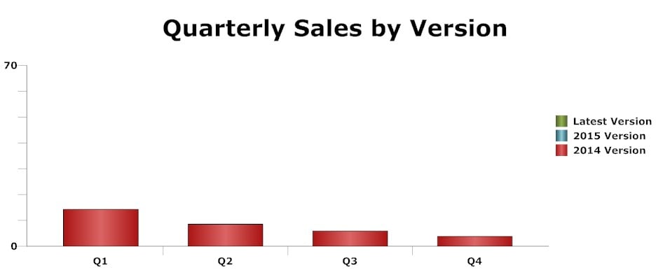 sales chart - sequencing and data labels (red only)