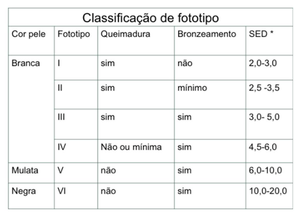 Quadro 3: Classificação de fototipo (adaptada de Fitzpatrick)